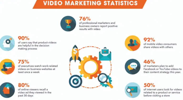 video-marketing-statistics-in-UAE